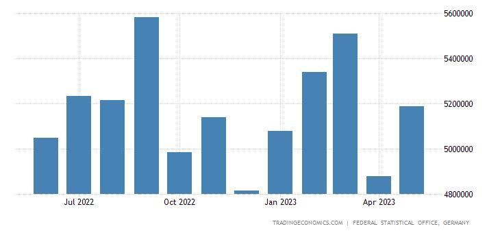 Germany Exports to Belgium