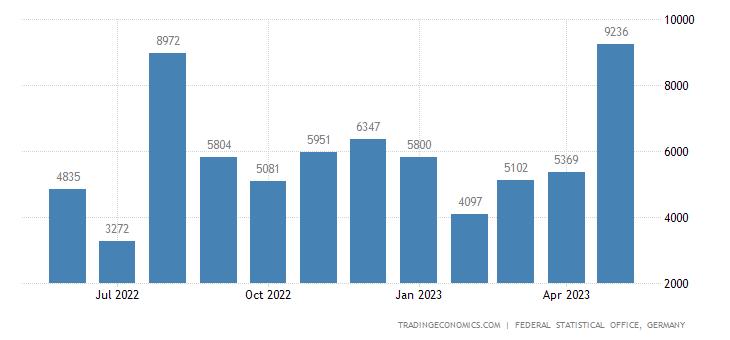 Germany Exports to Benin
