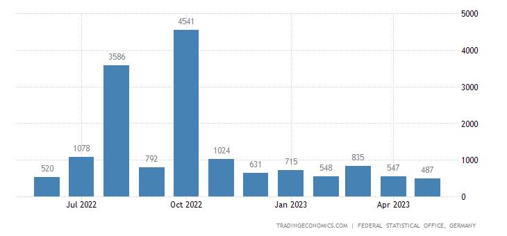 Germany Exports to Bermuda