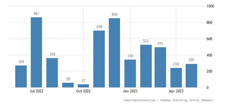 Germany Exports to Bhutan