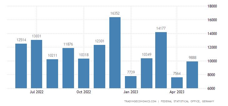Germany Exports to Bolivia