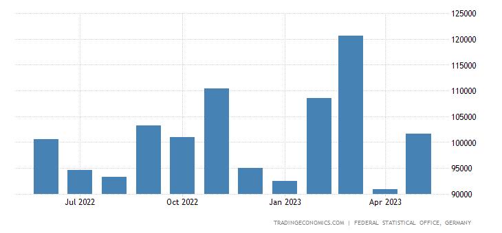 Germany Exports to Bosnia & Herzegovina