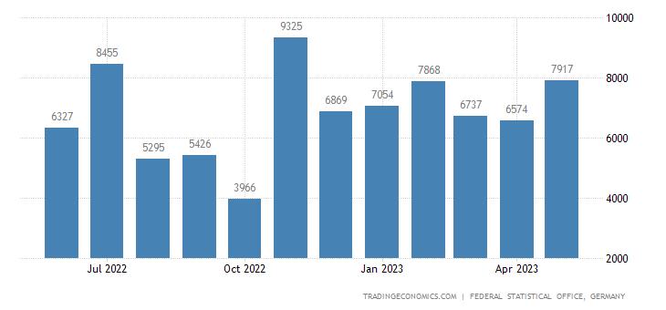 Germany Exports to Botswana