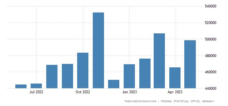 Germany Exports to Bulgaria