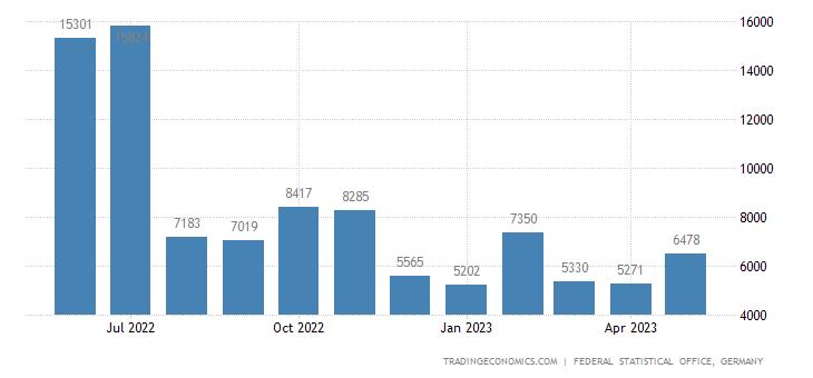Germany Exports to Burkina Faso