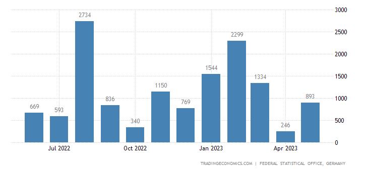 Germany Exports to Burundi