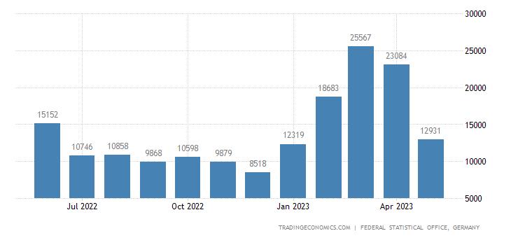 Germany Exports to Cambodia
