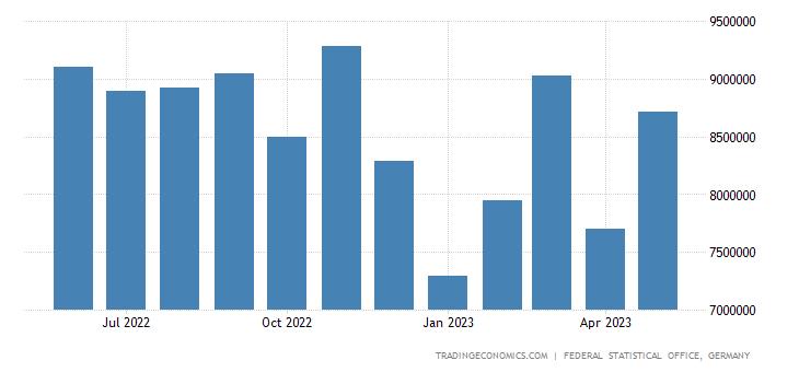 Germany Exports to China