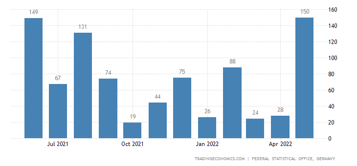 Germany Exports to Comoros