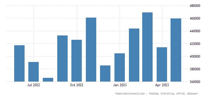 Germany Exports to Croatia