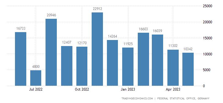 Germany Exports to Cuba