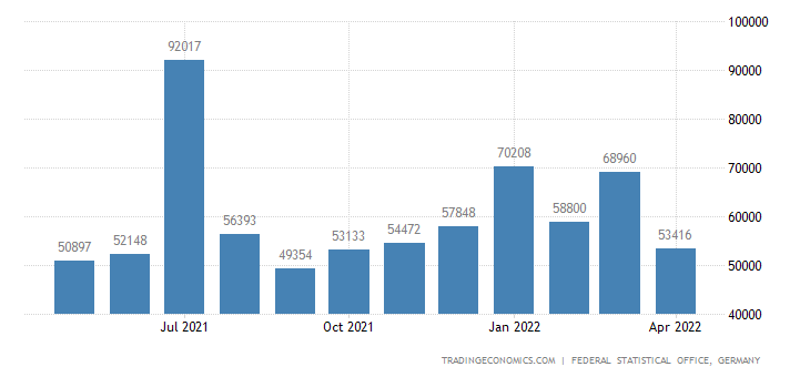 Germany Exports to Cyprus