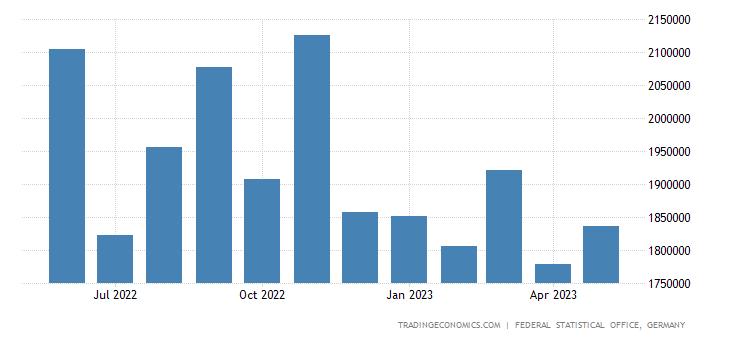 Germany Exports to Denmark
