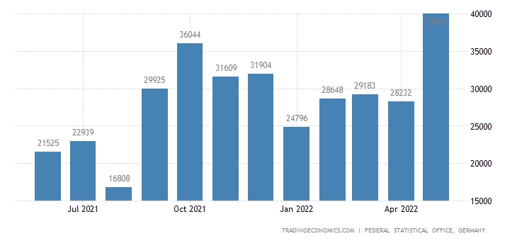 Germany Exports to Dominican Republic
