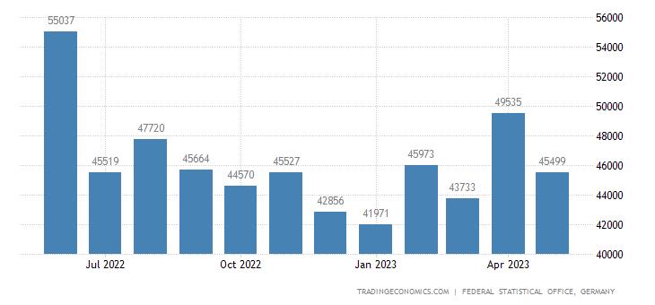 Germany Exports to Ecuador
