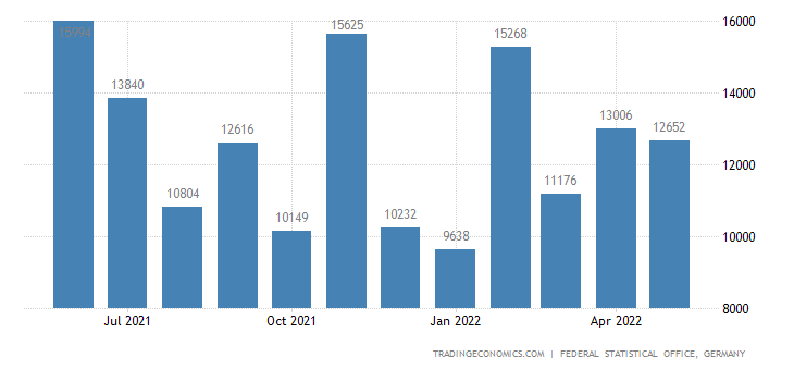 Germany Exports to El Salvador