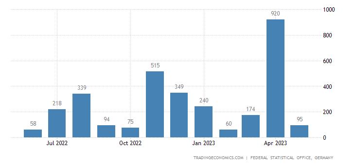 Germany Exports to Eritrea