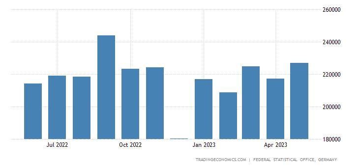 Germany Exports to Estonia