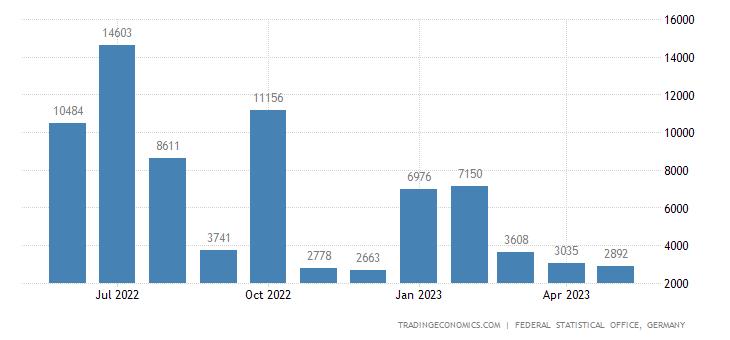Germany Exports to Faeroe Islands