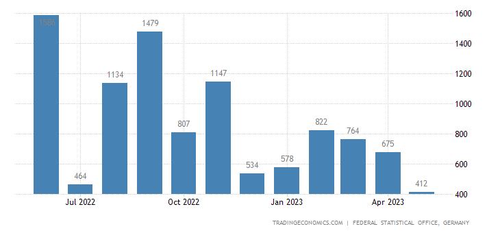 Germany Exports to Fiji