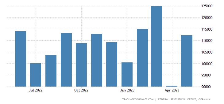 Germany Exports to Fyr of Macedonia