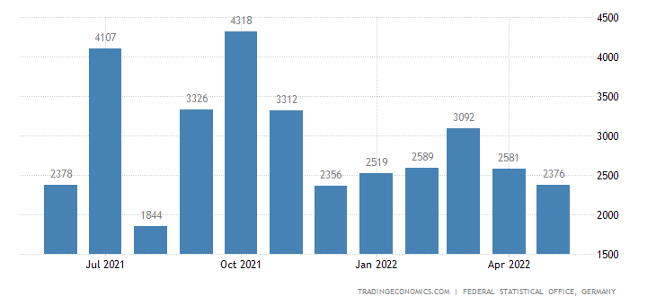 Germany Exports to Gabon