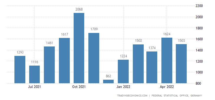 Germany Exports to Gambia