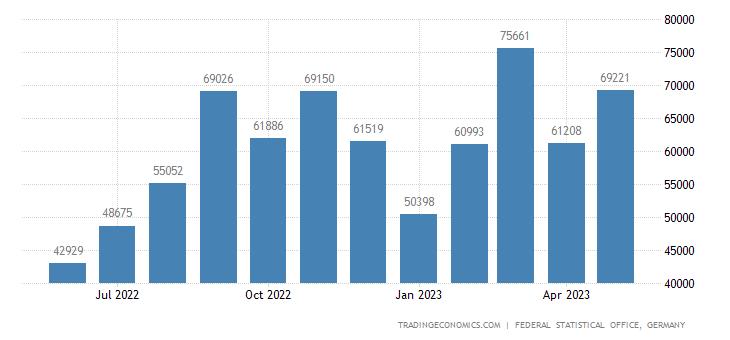 Germany Exports to Georgia