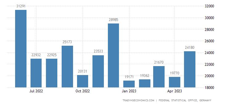 Germany Exports to Ghana