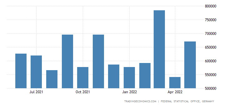 Germany Exports to Greece