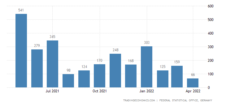 Germany Exports to Grenada
