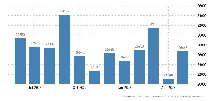 Germany Exports to Guatemala