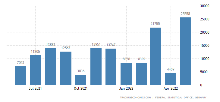 Germany Exports to Guinea