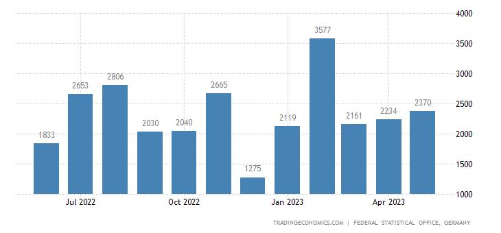 Germany Exports to Guyana