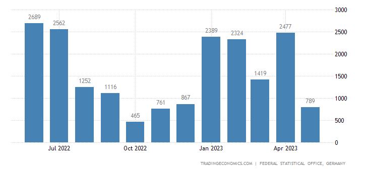 Germany Exports to Haiti