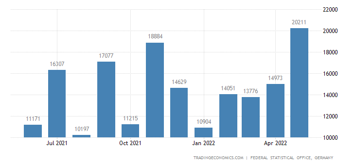 Germany Exports to Honduras