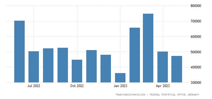 Germany Exports to Hong Kong