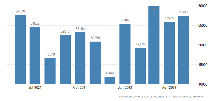 Germany Exports to Iceland
