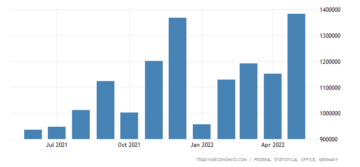 Germany Exports to India