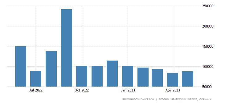 Germany Exports to Iran
