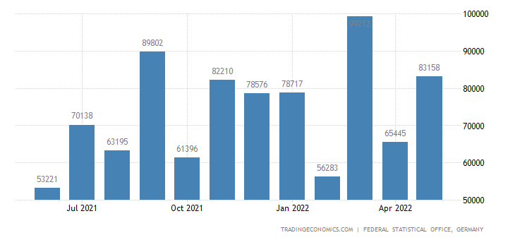 Germany Exports to Iraq