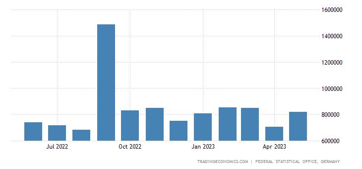 Germany Exports to Ireland