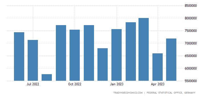 Germany Exports to Italy