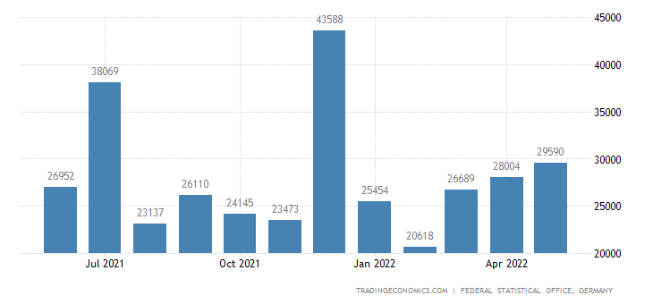 Germany Exports to Ivory Coast