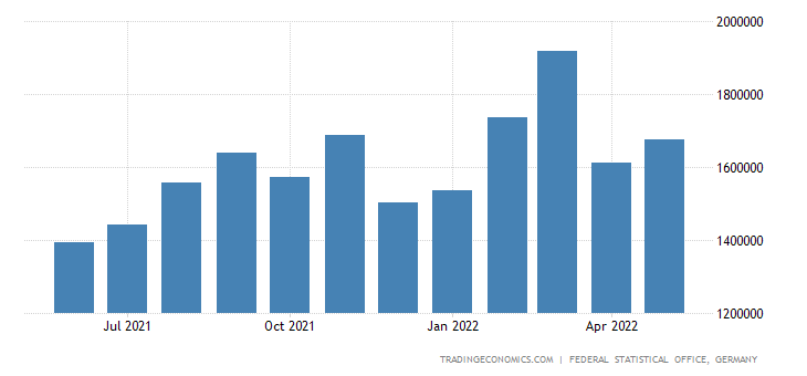 Germany Exports to Japan