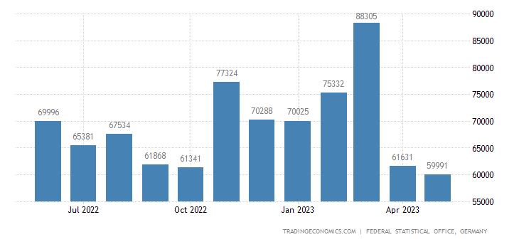 Germany Exports to Jordan