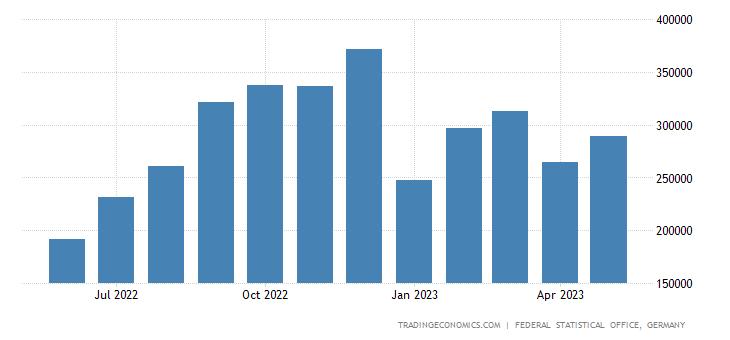 Germany Exports to Kazakhstan