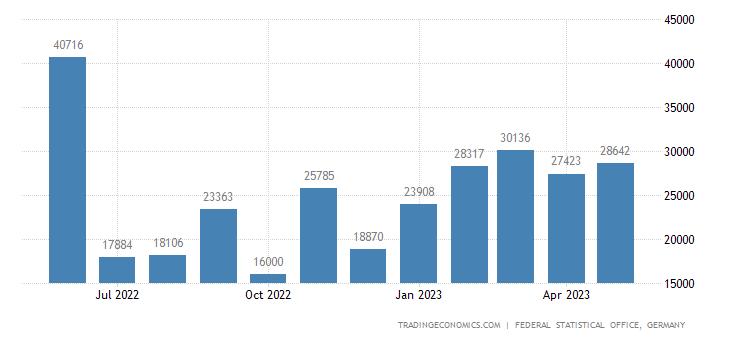 Germany Exports to Kenya