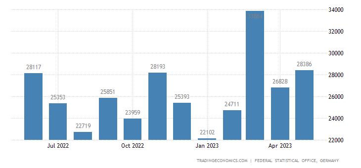 Germany Exports to Kosovo