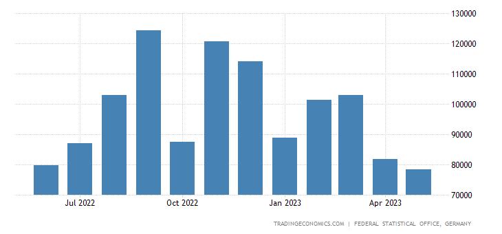 Germany Exports to Kuwait